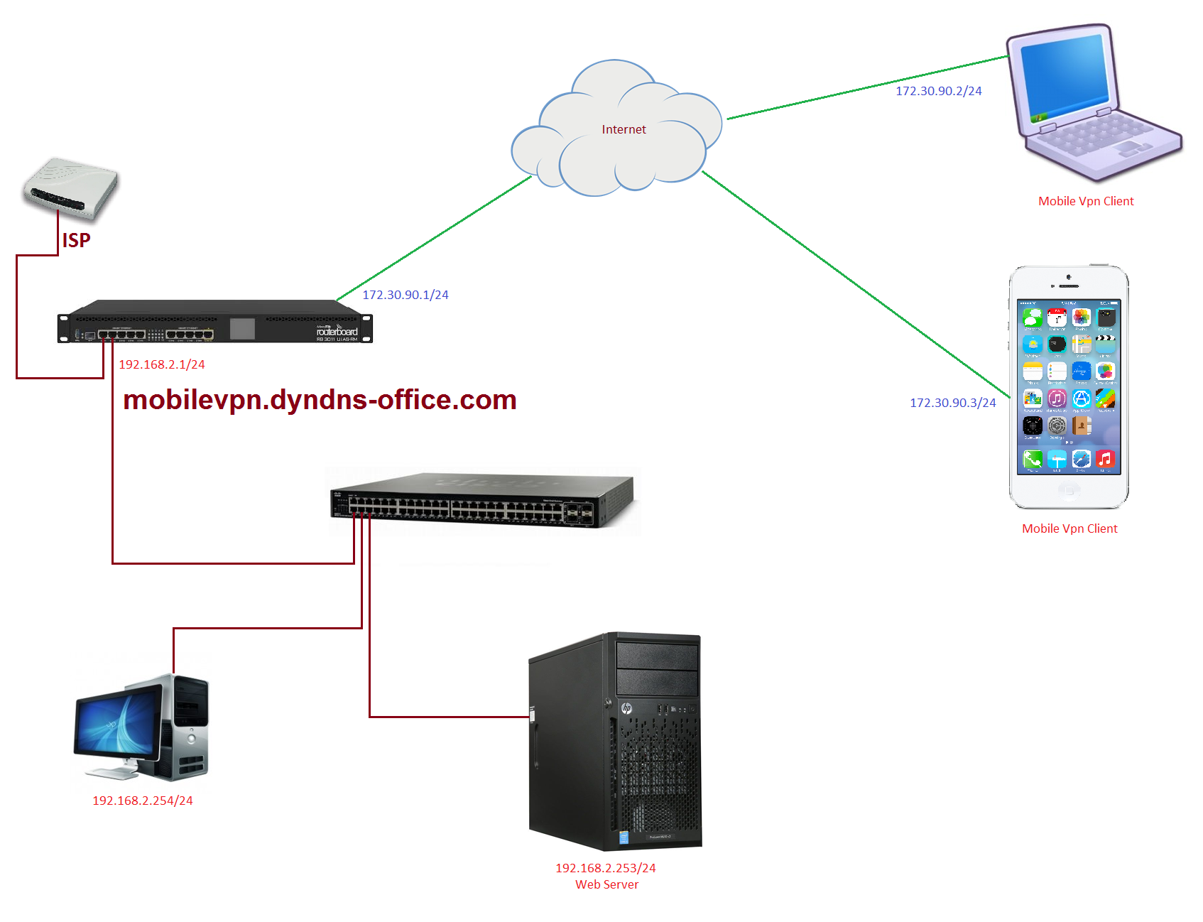 Amazon Vps Vpn Wireless Diagram Config System Settings Set Dhcp Proxy Enable Server Ip Address Dhcp6 End Setting The Ipsec Phase One To